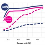 GaN vs SiC chart